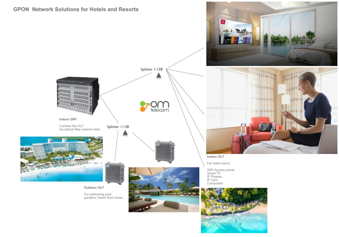 Hotel GPON Network Solutions